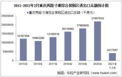 2021年2月重庆两路寸滩综合保税区进出口总额及进出口差额统计分析