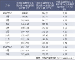 2021年3月中国金融期货交易所沪深300股指期权成交量、成交金额及成交均价统计