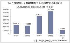 2021年2月岳阳城陵矶综合保税区进出口总额及进出口差额统计分析