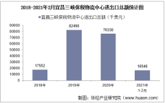 2021年2月宜昌三峡保税物流中心进出口总额及进出口差额统计分析