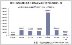 2021年2月长春兴隆综合保税区进出口总额及进出口差额统计分析