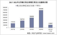 2021年2月镇江综合保税区进出口总额及进出口差额统计分析
