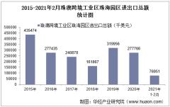 2021年2月珠澳跨境工业区珠海园区进出口总额及进出口差额统计分析