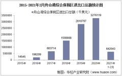 2021年2月舟山港综合保税区进出口总额及进出口差额统计分析