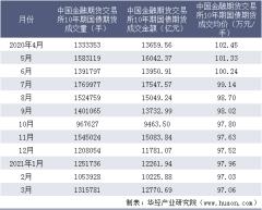 2021年3月中国金融期货交易所10年期国债期货成交量、成交金额及成交均价统计