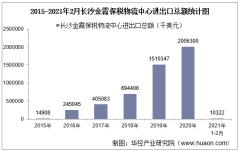 2021年2月长沙金霞保税物流中心进出口总额及进出口差额统计分析