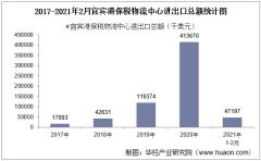 2021年2月宜宾港保税物流中心进出口总额及进出口差额统计分析