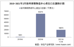 2021年2月徐州保税物流中心进出口总额及进出口差额统计分析