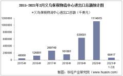 2021年2月义乌保税物流中心进出口总额及进出口差额统计分析