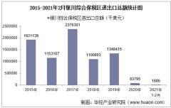 2021年2月银川综合保税区进出口总额及进出口差额统计分析