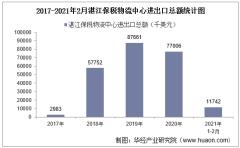 2021年2月湛江保税物流中心进出口总额及进出口差额统计分析