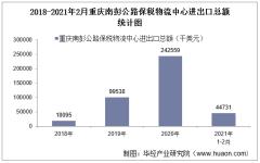 2021年2月重庆南彭公路保税物流中心进出口总额及进出口差额统计分析