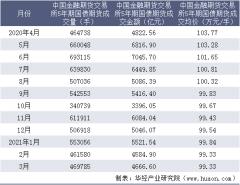 2021年3月中国金融期货交易所5年期国债期货成交量、成交金额及成交均价统计