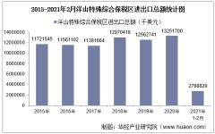 2021年2月洋山特殊综合保税区进出口总额及进出口差额统计分析