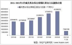 2021年2月重庆西永综合保税区进出口总额及进出口差额统计分析