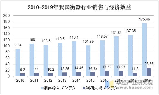 2010-2019年我國衡器行業銷售與經濟效益