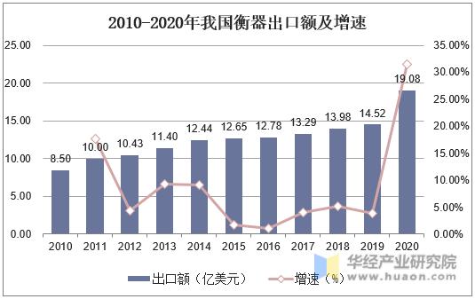 2010-2020年我國衡器出口額及增速
