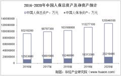 2016-2020年中国人保(601319)总资产、总负债、营业收入、营业成本及净利润统计