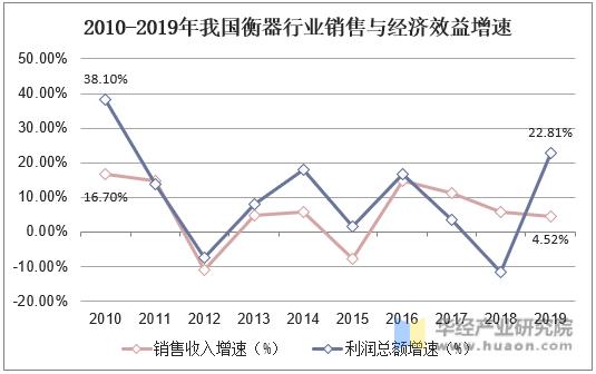 2010-2019年我國衡器行業銷售與經濟效益增速
