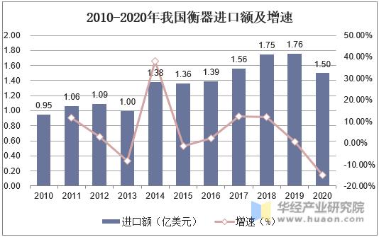 2010-2020年我國衡器進口額及增速