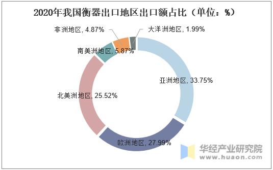 2020年我國衡器出口地區出口額占比(單位:%)