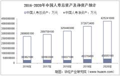 2016-2020年中国人寿(601628)总资产、总负债、营业收入、营业成本及净利润统计