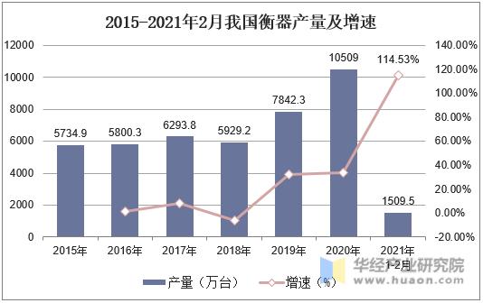 2015-2021年2月我國衡器產量及增速
