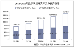 2016-2020年数字认证(300579)总资产、总负债、营业收入、营业成本及净利润统计