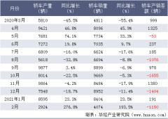 2021年1-2月长安马自达汽车有限公司轿车产量、销量及产销差额统计分析