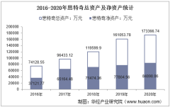 2016-2020年思特奇(300608)总资产、总负债、营业收入、营业成本及净利润统计