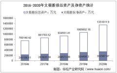 2016-2020年太极股份(002368)总资产、总负债、营业收入、营业成本及净利润统计