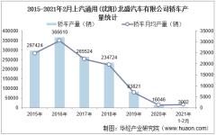 2021年1-2月上汽通用(沈阳)北盛汽车有限公司轿车产量统计分析