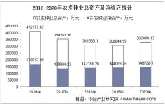2016-2020年农发种业(600313)总资产、总负债、营业收入、营业成本及净利润统计