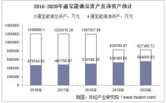2016-2020年通宝能源(600780)总资产、总负债、营业收入、营业成本及净利润统计