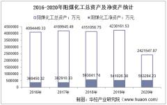 2016-2020年阳煤化工(600691)总资产、总负债、营业收入、营业成本及净利润统计
