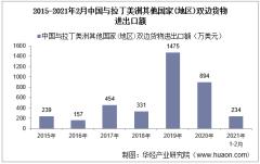 2021年2月中国与拉丁美洲其他国家(地区)双边贸易额与贸易差额统计