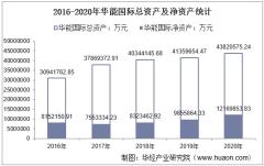 2016-2020年华能国际(600011)总资产、总负债、营业收入、营业成本及净利润统计