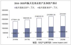 2016-2020年航天信息(600271)总资产、总负债、营业收入、营业成本及净利润统计