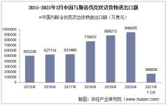 2021年2月中国与斯洛伐克双边贸易额与贸易差额统计