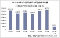 2021年2月中国与苏丹双边贸易额与贸易差额统计