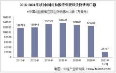 2021年2月中国与拉脱维亚双边贸易额与贸易差额统计