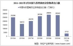 2021年2月中国与苏里南双边贸易额与贸易差额统计
