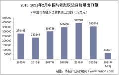 2021年2月中国与老挝双边贸易额与贸易差额统计