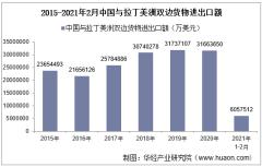 2021年2月中国与拉丁美洲双边贸易额与贸易差额统计