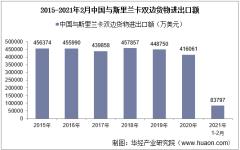 2021年2月中国与斯里兰卡双边贸易额与贸易差额统计