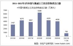 2021年2月中国与斯威士兰双边贸易额与贸易差额统计