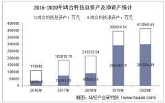 2016-2020年鸿合科技(002955)总资产、总负债、营业收入、营业成本及净利润统计
