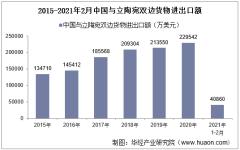 2021年2月中国与立陶宛双边贸易额与贸易差额统计