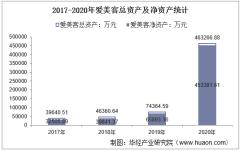 2017-2020年爱美客(300896)总资产、总负债、营业收入、营业成本及净利润统计
