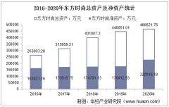 2016-2020年东方时尚(603377)总资产、总负债、营业收入、营业成本及净利润统计